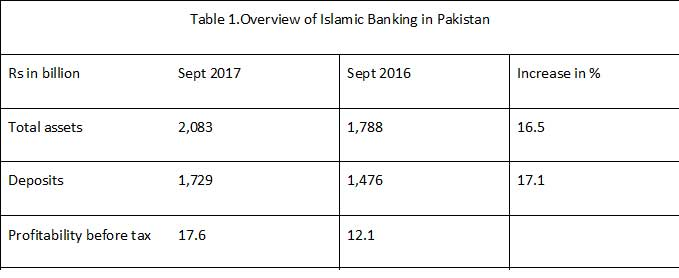 Islamic banking in Pakistan overview